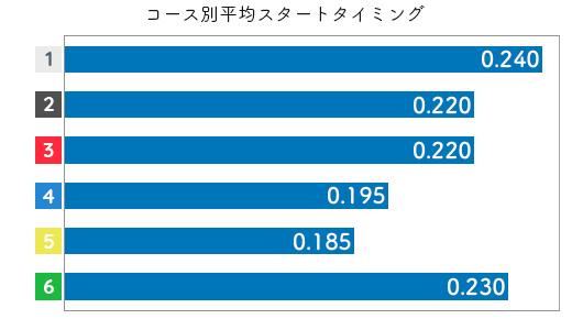 稲生夏季 STデータ1