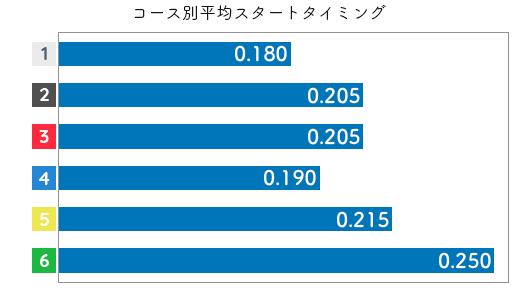 稲生夏季 STデータ3