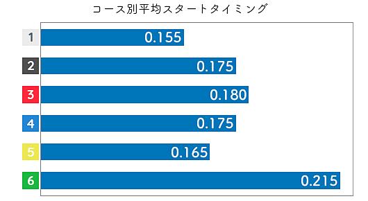 真子奈津実 STデータ1