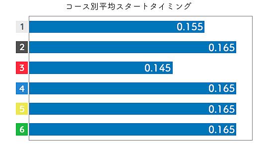 真子奈津実 STデータ3