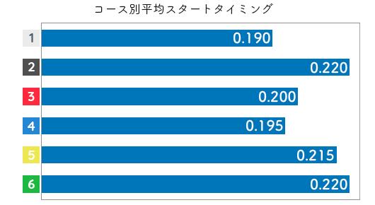 篠木亜衣花 STデータ1