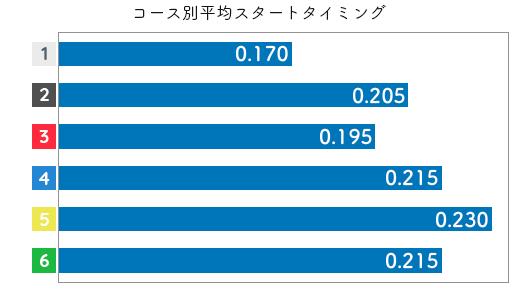 篠木亜衣花 STデータ3