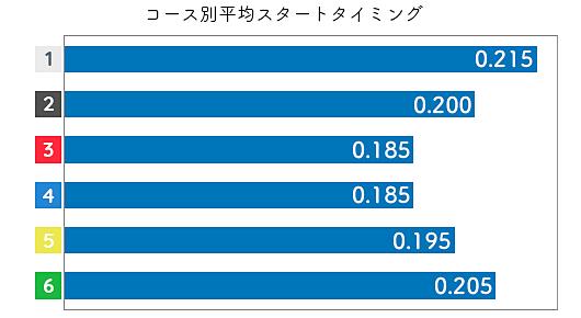 中澤宏奈 STデータ1