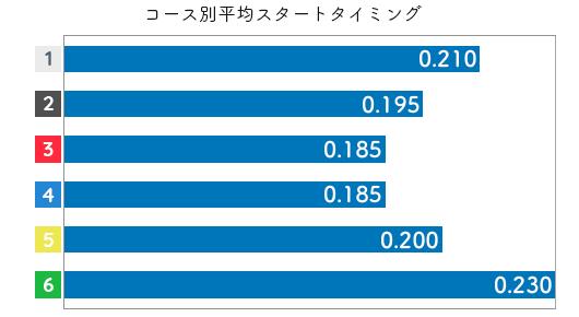 豊田結 STデータ1