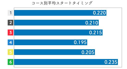 豊田結 STデータ3