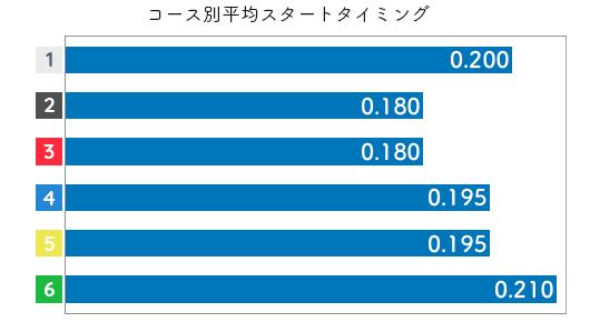 高田綾 STデータ1