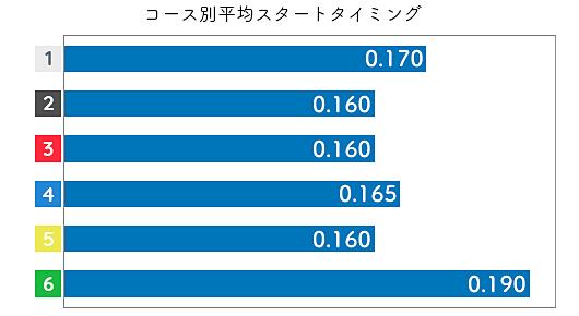 島田なぎさ STデータ1