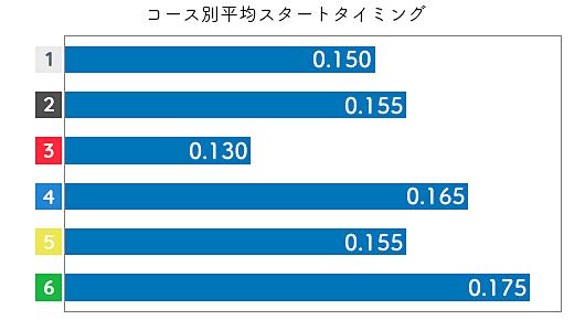 島田なぎさ STデータ3