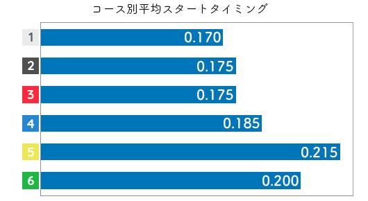 清埜翔子 STデータ1