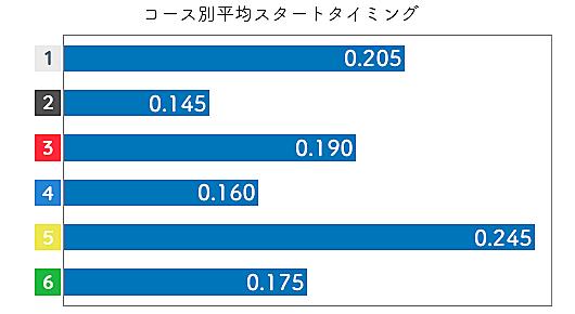 伊藤玲奈 STデータ1