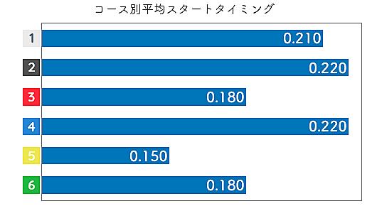伊藤玲奈 STデータ3