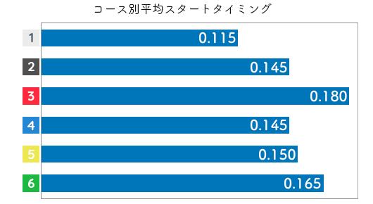 大豆生田蒼 STデータ1