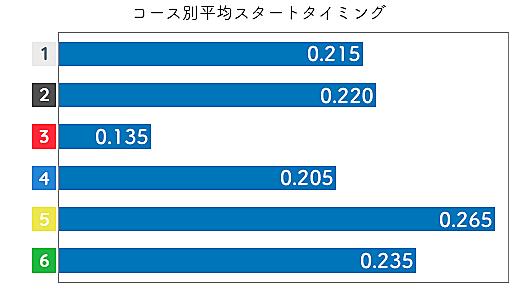 富樫麗加 STデータ1