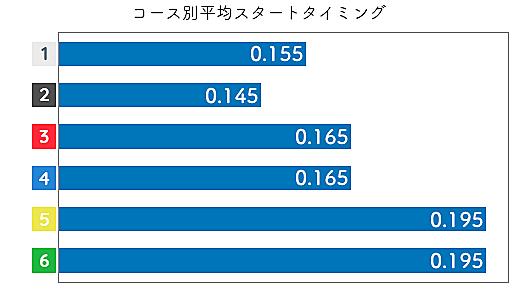 富樫麗加 STデータ3