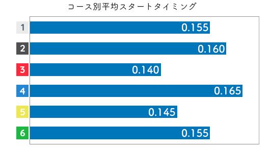 野田部宏子 STデータ1