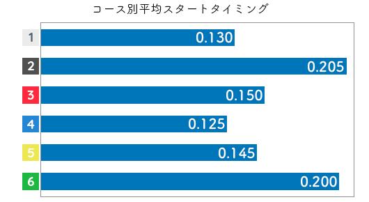 野田部宏子 STデータ3