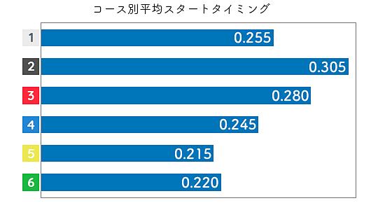 黒澤めぐみ STデータ3