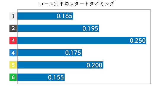 佐藤享子 STデータ1