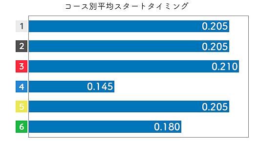 佐藤享子 STデータ3