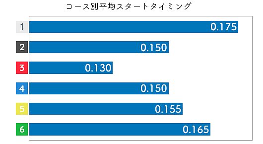 蜂須瑞生 STデータ1