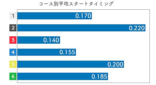 蜂須瑞生 STデータ3