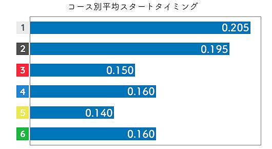 倉持莉々 STデータ3