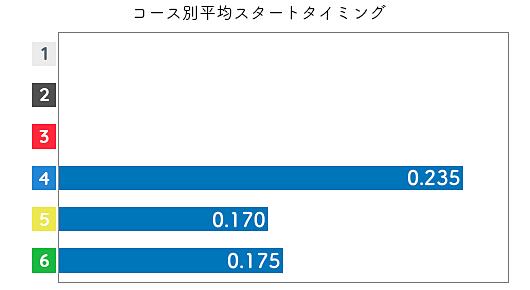深尾巴恵 STデータ3