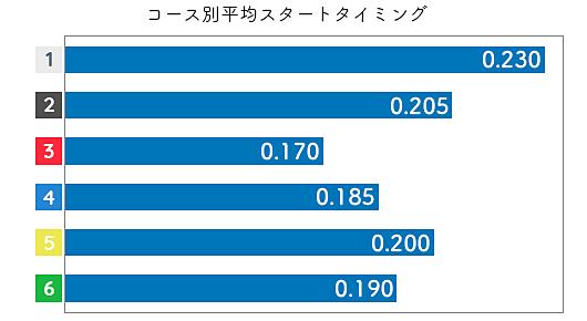 前田紗希 STデータ3