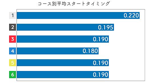 森田太陽 STデータ1