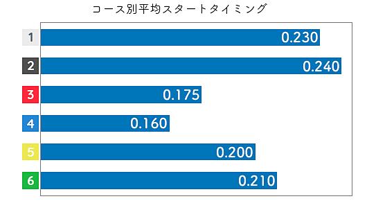 森田太陽 STデータ3