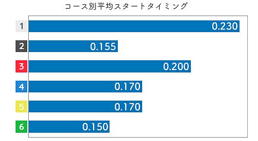 新田有理 STデータ1