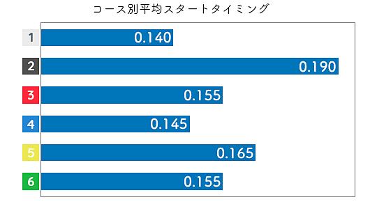 新田有理 STデータ3