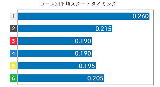 池田奈津美 STデータ1