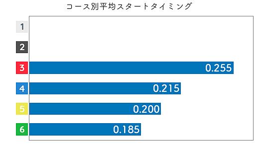 池田奈津美 STデータ3
