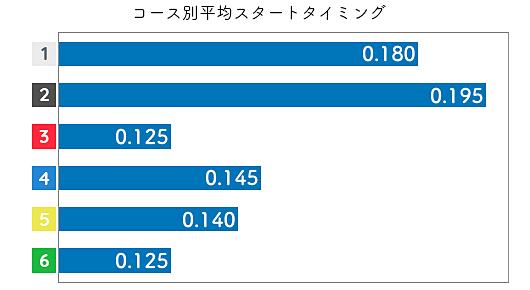 勝浦真帆 STデータ1