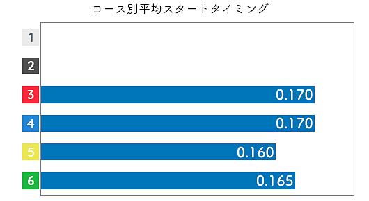 勝浦真帆 STデータ3
