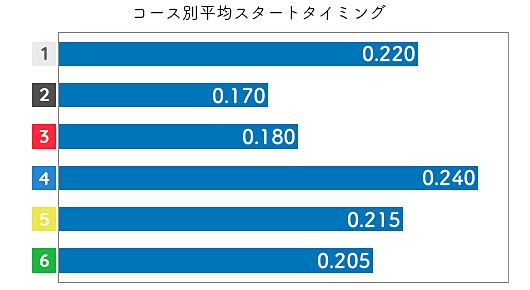 寺島美里 STデータ1