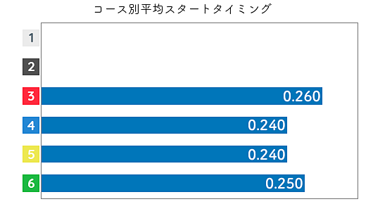 寺島美里 STデータ3