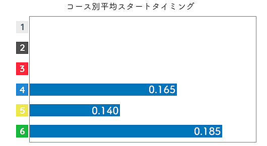 渡邉真奈美 STデータ3