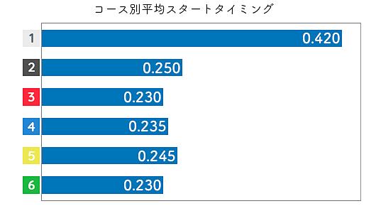 深見亜由美 STデータ1