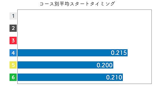 深見亜由美 STデータ3
