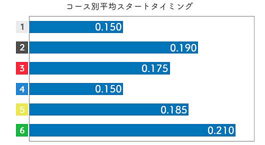 中田夕貴 STデータ1