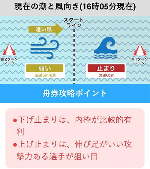 江戸川競艇 攻略ポイント1