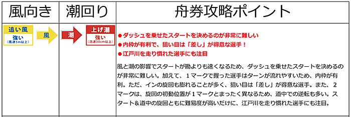 江戸川競艇 攻略ポイント2