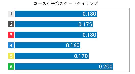 渡辺千草 STデータ1