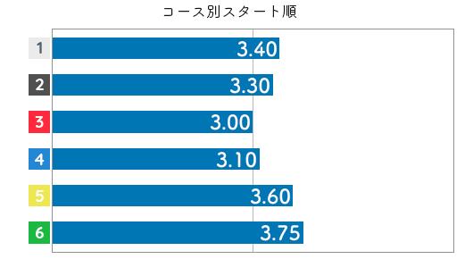 渡辺千草 STデータ2