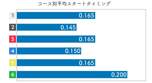 渡辺千草 STデータ3