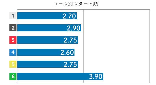 渡辺千草 STデータ4