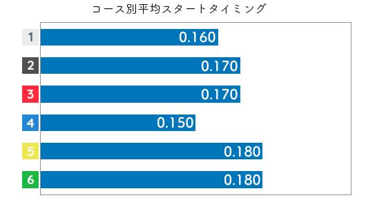 渡辺千草 STデータ5