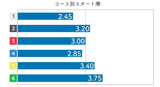 渡辺千草 STデータ6